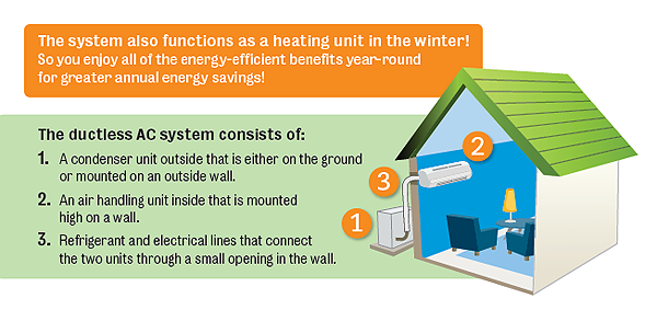 What is a ductless, mini-split AC system?