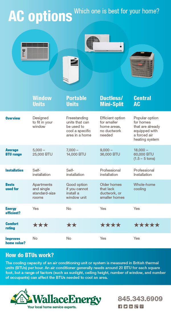 Air Conditioning System Options