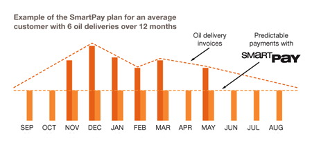 SmartPay Chart